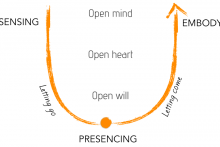 Embodied Presencing