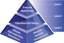 Management Skills Pyramid